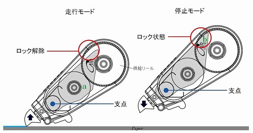 エアータッチシステムの構造。テコによりヘッドとロックが連動する