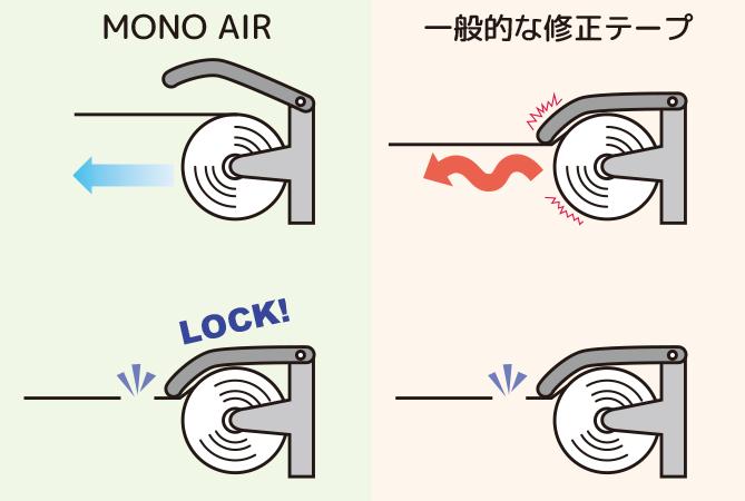 「MONO AIR」と一般的な修正テープの違い