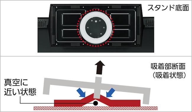 FX750は新開発の「転倒防止スタンド」を搭載。万が一転倒しそうになってもテレビ台に吸着して転倒を防ぎます