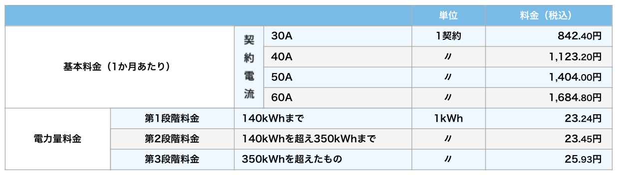 「ずっとも電気1」の料金表(2018年4月現在)。東京ガスウェブサイトより