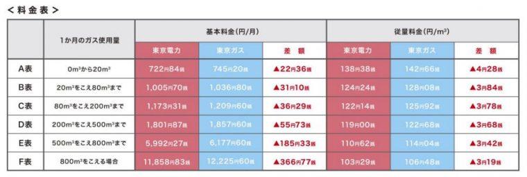 「とくとくガスプラン」の料金表(2018年2月現在)。東京電力リリースより