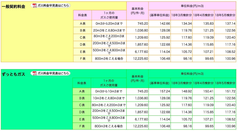 東京ガスの一般料金の表(2018年4月現在)。東京ガスウェブサイトより