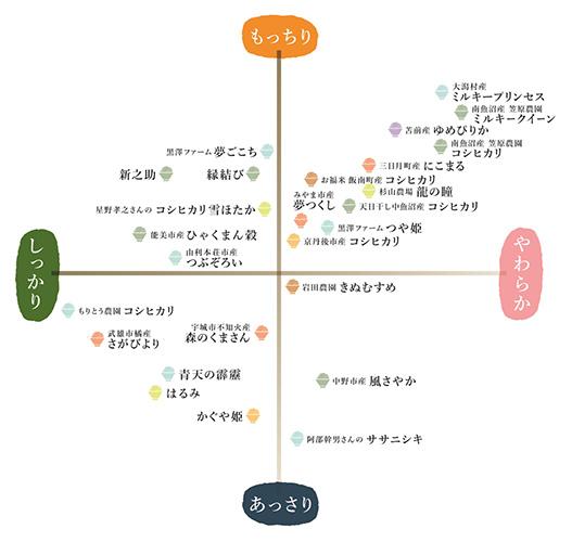 (AKOMEYA TOKYOホームページより)