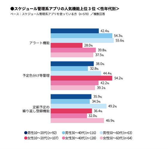 回答者ベース:全国15〜69歳男女のうち、スケジュール管理アプリを使っている人 570人 ※出典:マクロミル「手帳とスケジュール管理系アプリ利用状況調査」(2018年10月実施)https://honote.macromill.com/report/20181106/