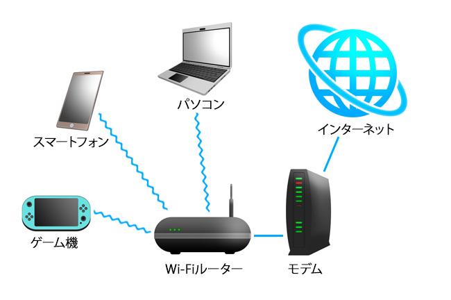 パソコン・スマホ・ゲーム機といったWi-Fi内蔵機器は、Wi-Fiルーターにワイヤレスで接続できます。そこから、モデムを経由してインターネットに接続できるのです。