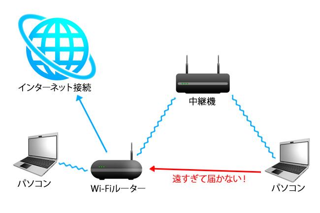 「中継機」を設置した場合。Wi-Fiルーターからの電波を中継してくれるため、直接Wi-Fiルーターの電波が届かない場所にある機器でも接続できるようになります。