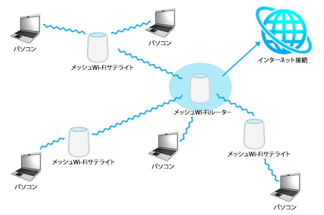 メッシュWi-Fi。「メッシュWi-Fiルーター」をインターネット接続しておけば、その電波圏内にある機器はインターネットに接続できます。さらに、その電波圏内に「メッシュWi-Fiサテライト」を設置すると、そのメッシュWi-Fiサテライトの電波圏内でもインターネットに接続できるようになるのです。