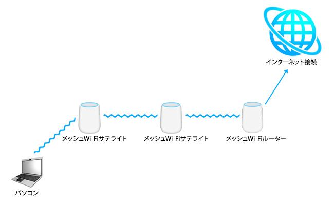 デイジーチェーン型のメッシュWi-Fi。サテライト同士の接続ができるため、複数のサテライトを並べることで到達距離を延ばすことができます。