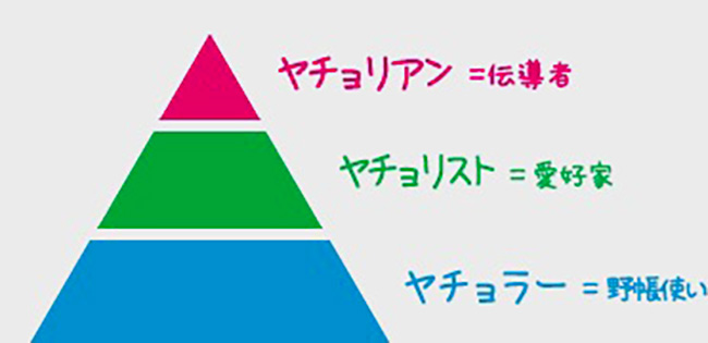 野帳ファンの間では、その愛好度でこのようなピラミッド構造が構築されつつあるという。