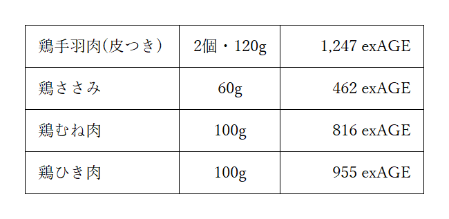 鶏肉AGE図表