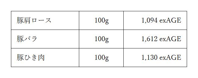 豚肉AGE図表
