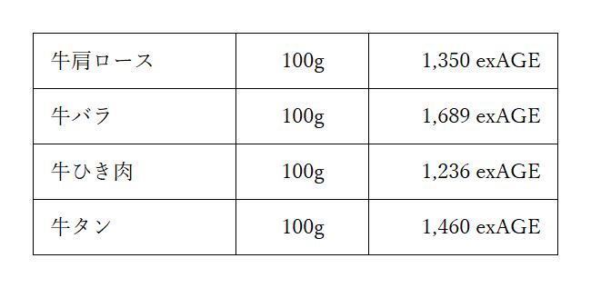 牛肉AGE図表