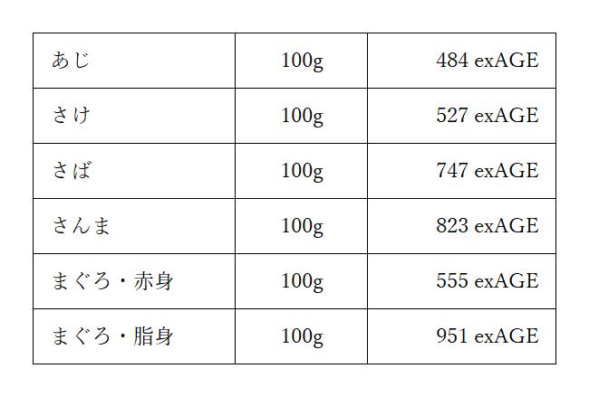 魚AGE図表