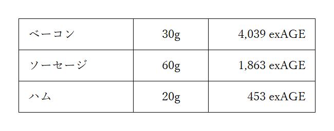 肉加工品AGE図表