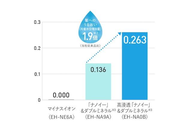毛髪水分増加量が従来比で1.9倍にアップ(パナソニック調べ)