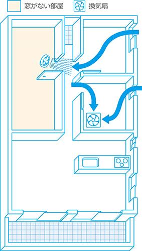 「窓がない部屋の場合の効果的な換気法」(ダイキン工業HPより)