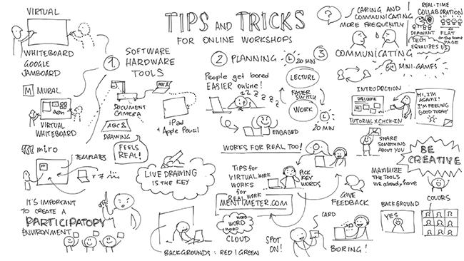 オンラインで対談をしながら、その内容を2人が共同してグラフフィックレコーディングする様子を配信した事例。「Drawn Conversations – Asami Kubota - Tips and Tricks for Online Workshop」(2020年)主催:Yui Malishenko イラスト:Yuri Malishenko、久保田麻美 https://youtu.be/KhpSCYaoc-E Google JamBoard