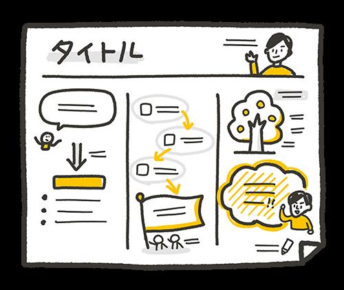 講演やプレゼンテーションなど、内容がある程度まとまっていて、論理的な順序で進む場合には、上のイラストのような「タイムライン型」のレイアウトが向いています。「原因→結果」「課題→提案」といった論理の展開に注目し、矢印を効果的に使いましょう。発表者が伝えたいメッセージをひと目でわかるように強調するのもポイントです。