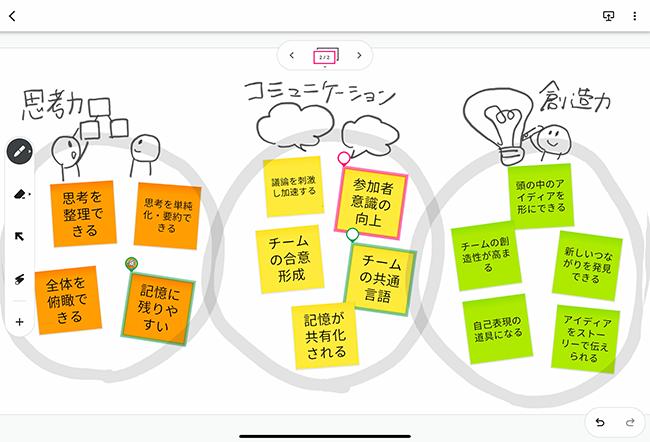 Google JamBoardの画面。イラストを描けるだけでなく、付箋を貼ることもできます。