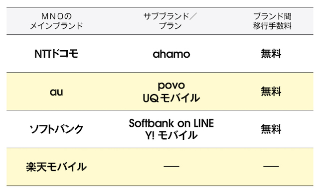 「ahamo」「povo」「SoftBank on LINE」ら新プランは、サブブランド的なプランとして、メインブランドのサービスからは切り離されています。