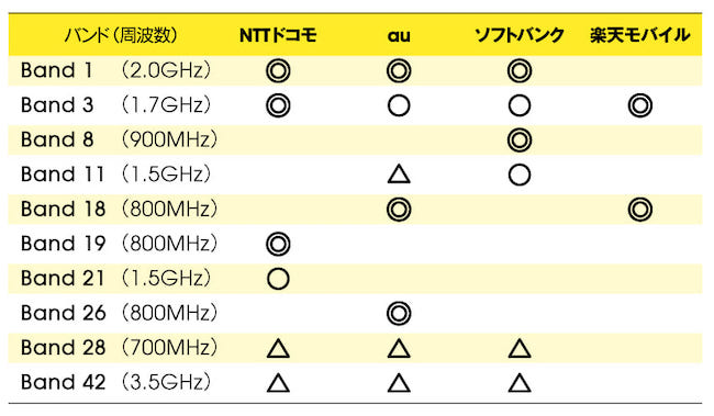 4G LTEの対応バンド一覧。楽天もMNOではありますが、割り当てられた周波数帯には差があります。◎と〇に対応していれば、おおむね問題なく使用可能。